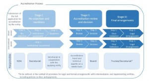 GCF Accreditation Stages