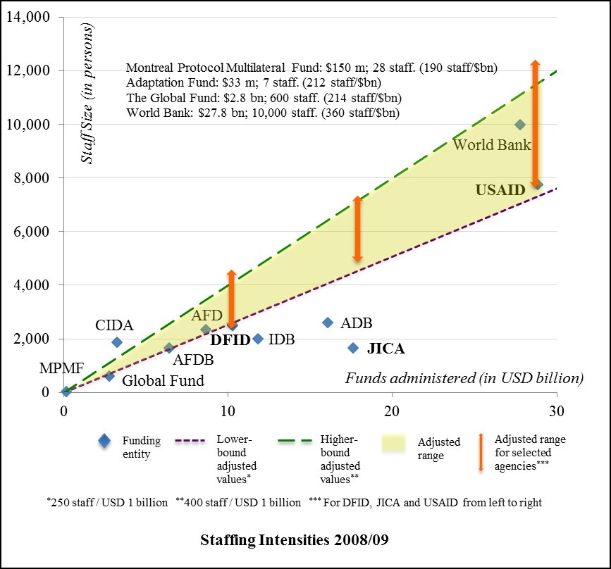 Staffing Intensities